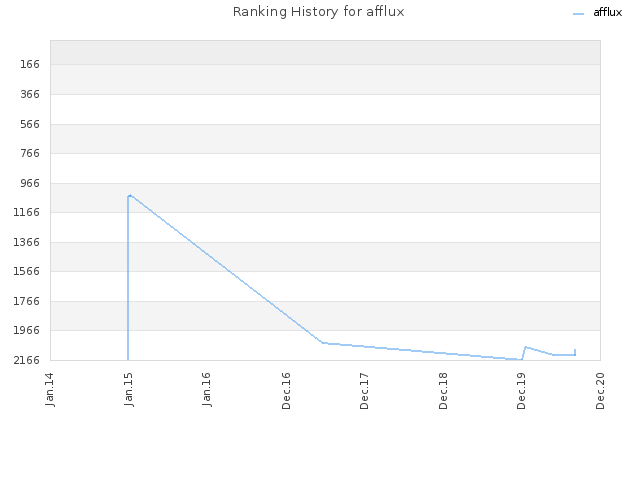 Ranking History for afflux