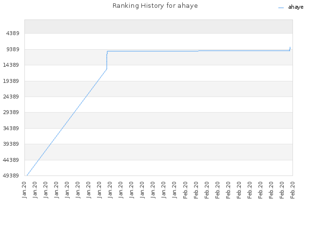 Ranking History for ahaye