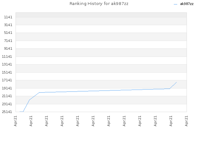 Ranking History for ak987zz