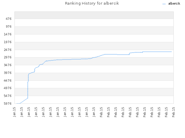 Ranking History for albercik