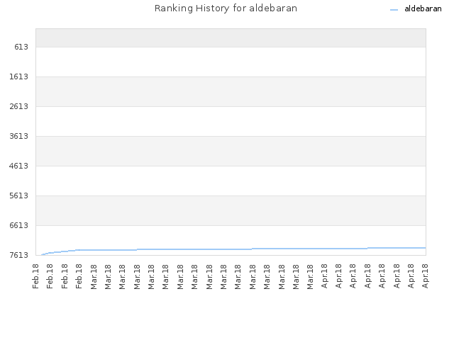 Ranking History for aldebaran