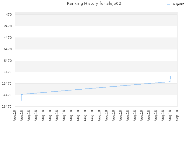 Ranking History for alejo02