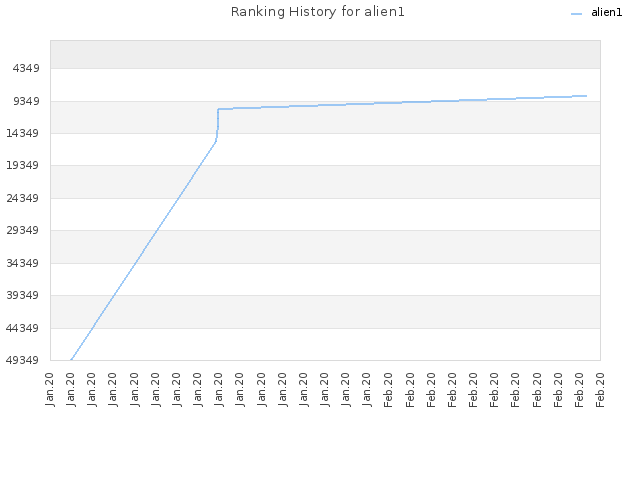 Ranking History for alien1