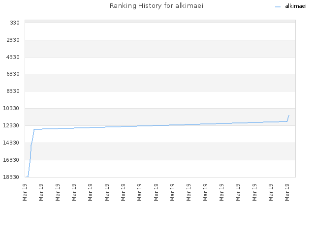 Ranking History for alkimaei