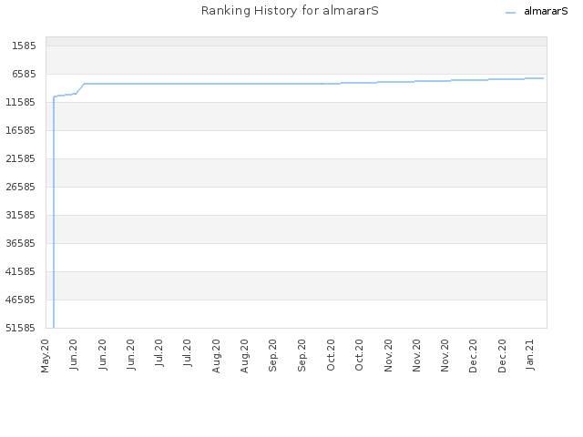 Ranking History for almararS