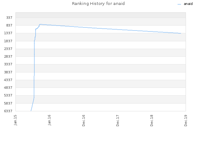Ranking History for anaid