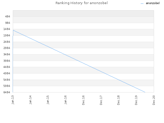 Ranking History for anonzobel