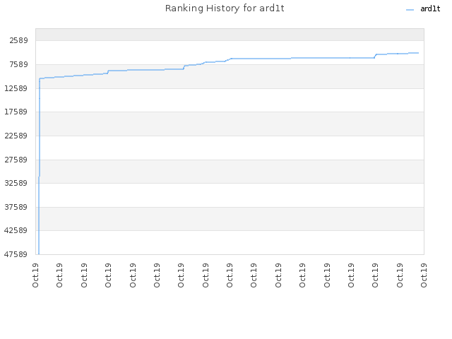 Ranking History for ard1t