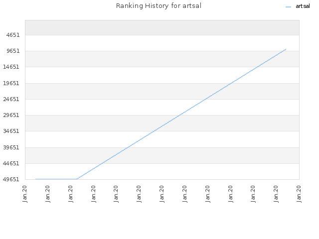 Ranking History for artsal