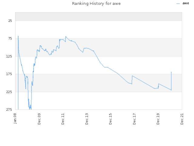Ranking History for awe