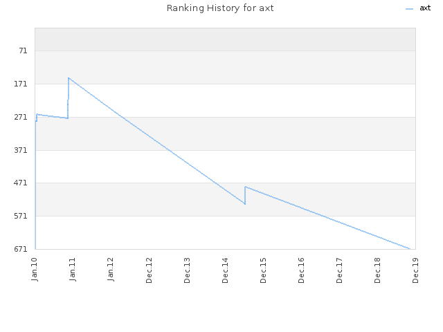 Ranking History for axt