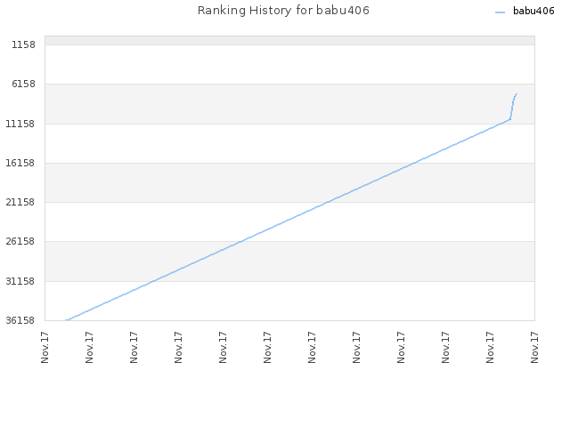 Ranking History for babu406