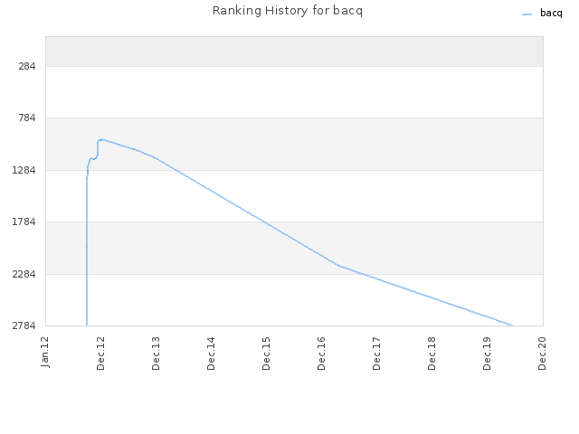 Ranking History for bacq