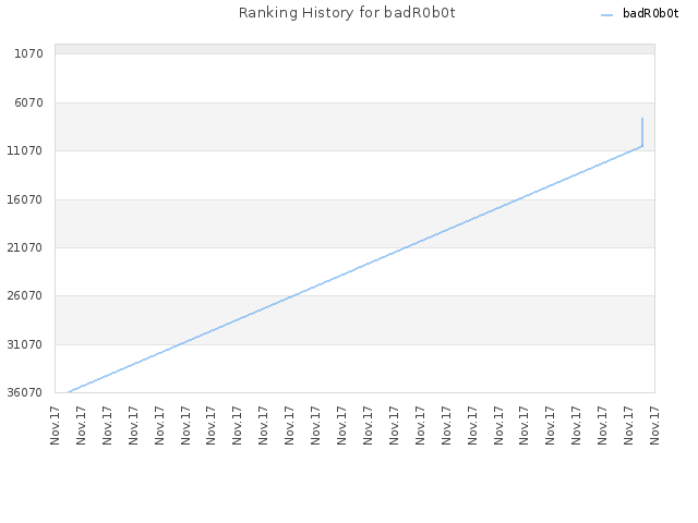 Ranking History for badR0b0t