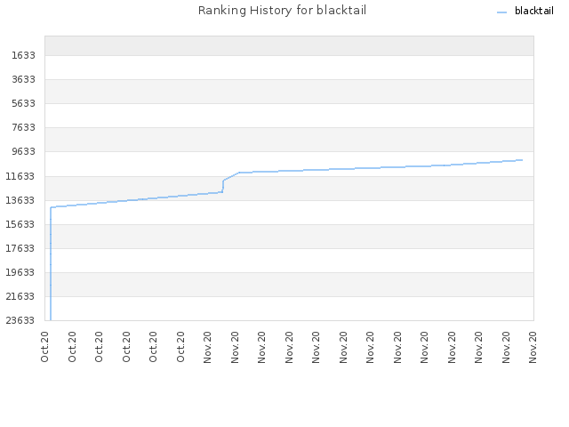 Ranking History for blacktail