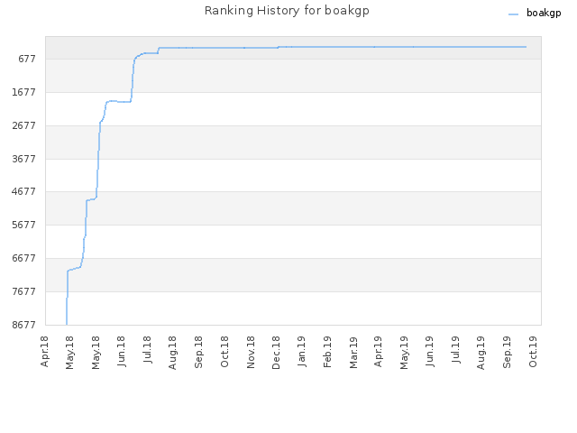 Ranking History for boakgp