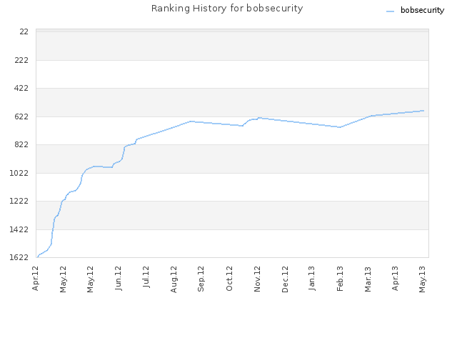 Ranking History for bobsecurity