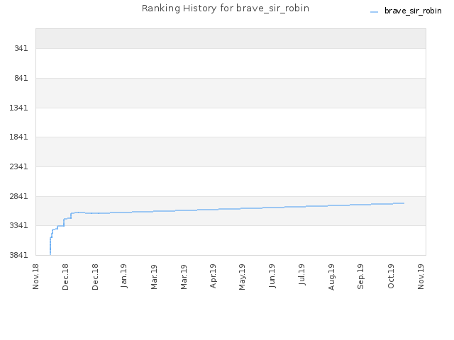 Ranking History for brave_sir_robin