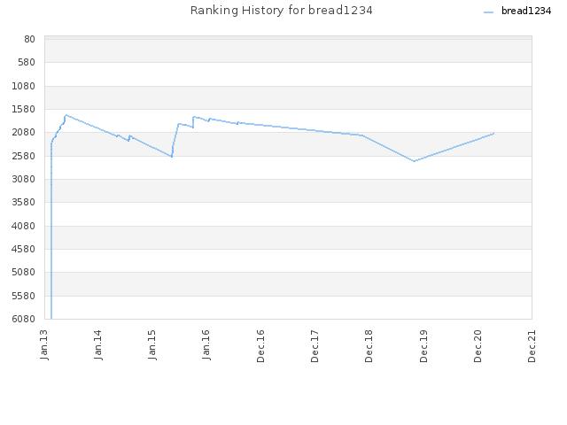 Ranking History for bread1234