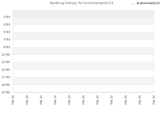 Ranking History for bruhmoment123
