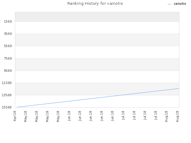 Ranking History for cainotis