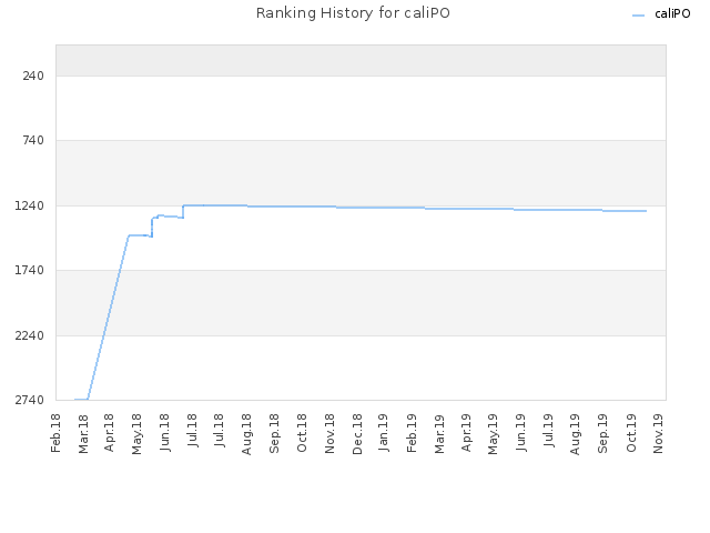 Ranking History for caliPO