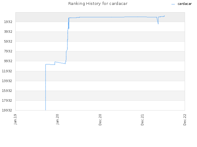 Ranking History for cardacar