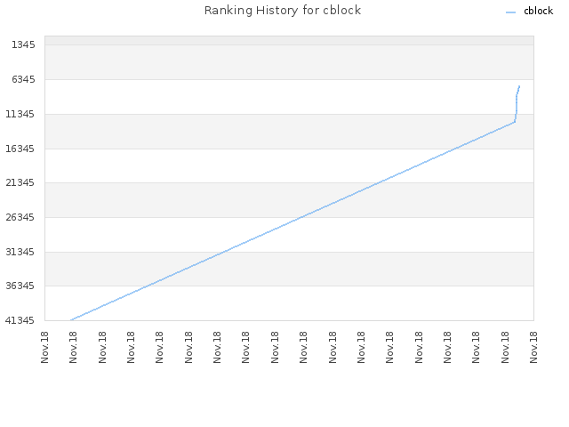 Ranking History for cblock