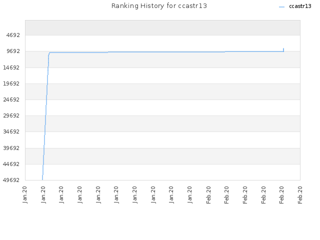 Ranking History for ccastr13