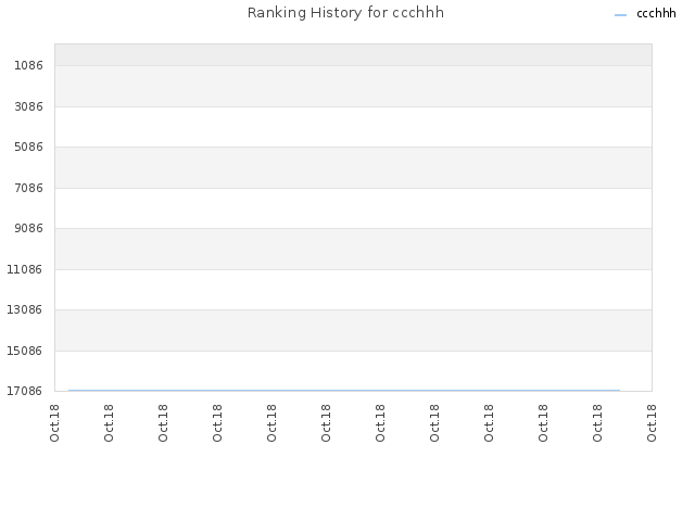 Ranking History for ccchhh