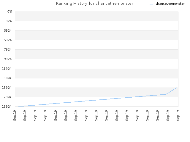 Ranking History for chancethemonster