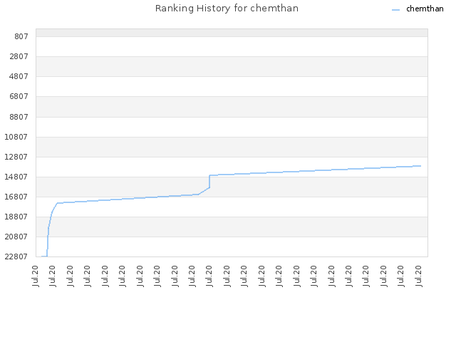 Ranking History for chemthan