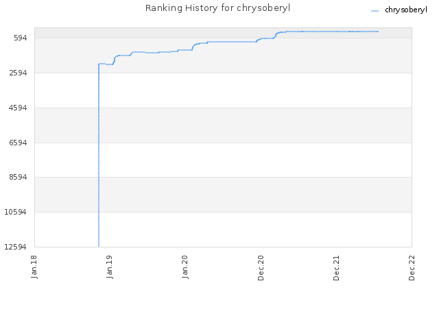 Ranking History for chrysoberyl