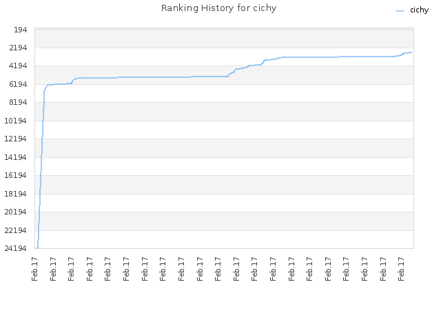 Ranking History for cichy