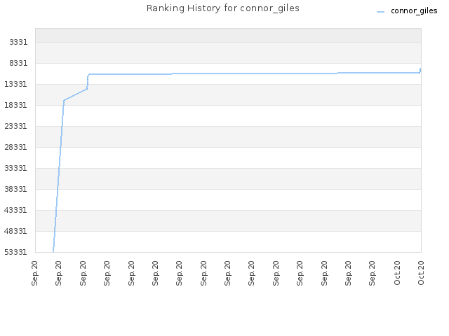 Ranking History for connor_giles