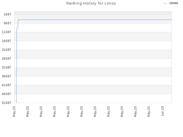 Ranking History for conoz