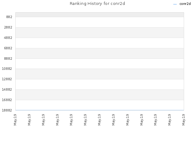 Ranking History for conr2d
