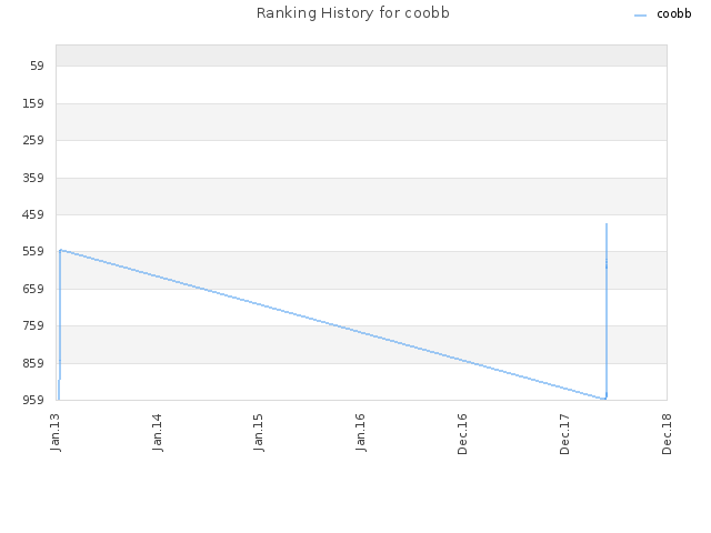 Ranking History for coobb