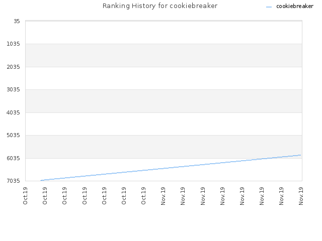 Ranking History for cookiebreaker