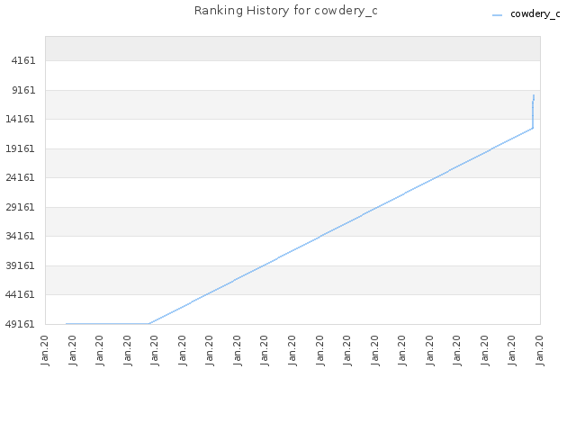 Ranking History for cowdery_c