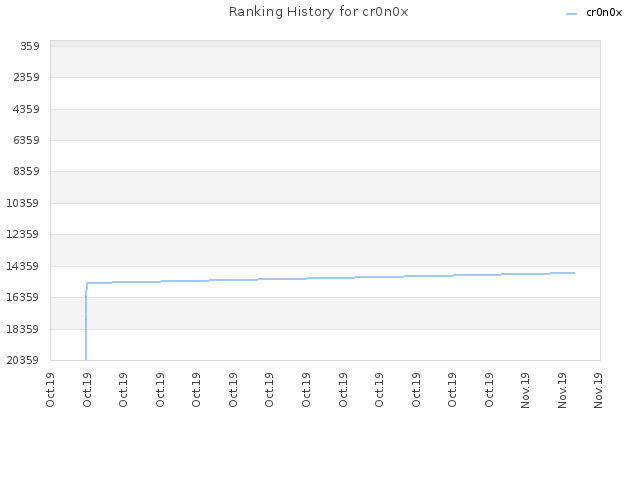 Ranking History for cr0n0x