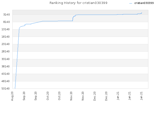 Ranking History for cristian030399