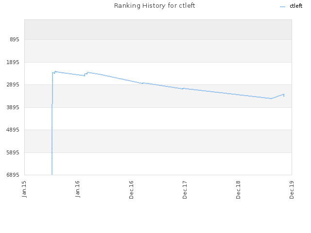 Ranking History for ctleft