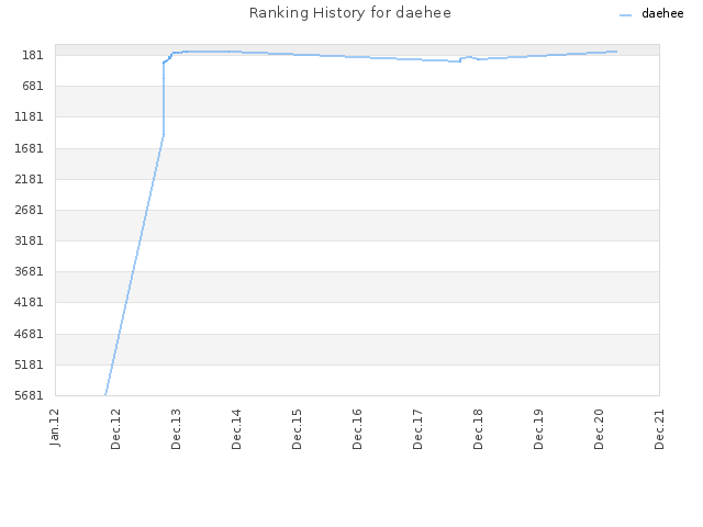 Ranking History for daehee
