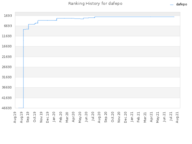 Ranking History for dafepo