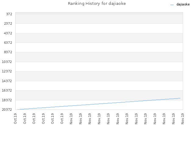 Ranking History for dajiaoke