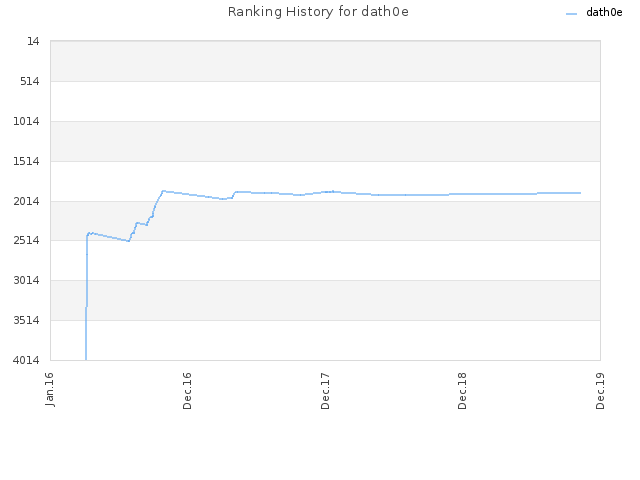 Ranking History for dath0e