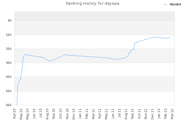 Ranking History for dayepa