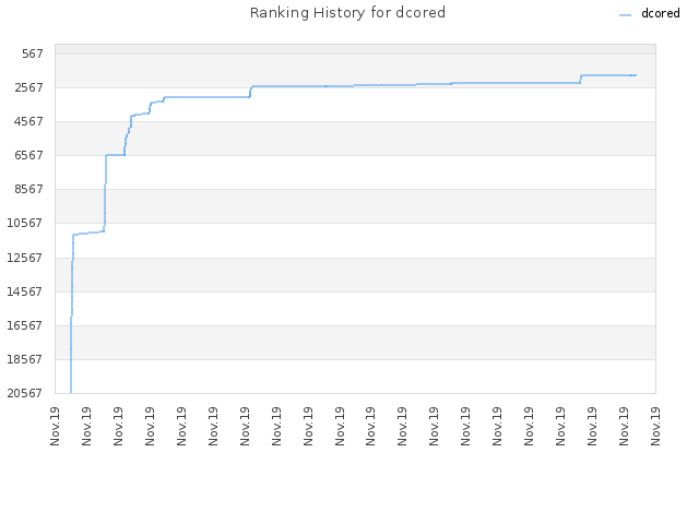Ranking History for dcored