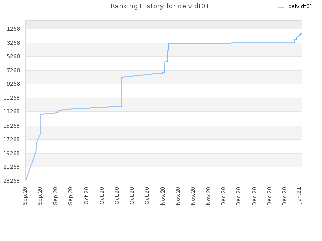 Ranking History for deividt01